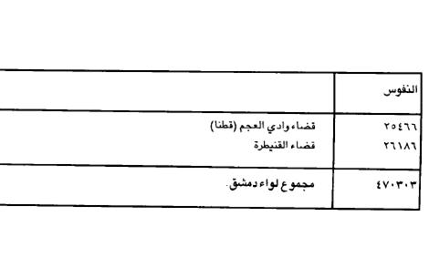 عدد سكان دمشق وأقضيتها عام 1934
