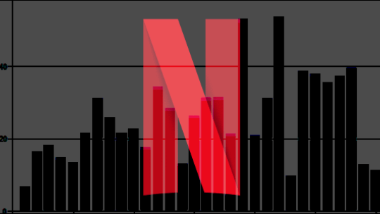 Comment contrôler la quantité de données que Netflix utilise