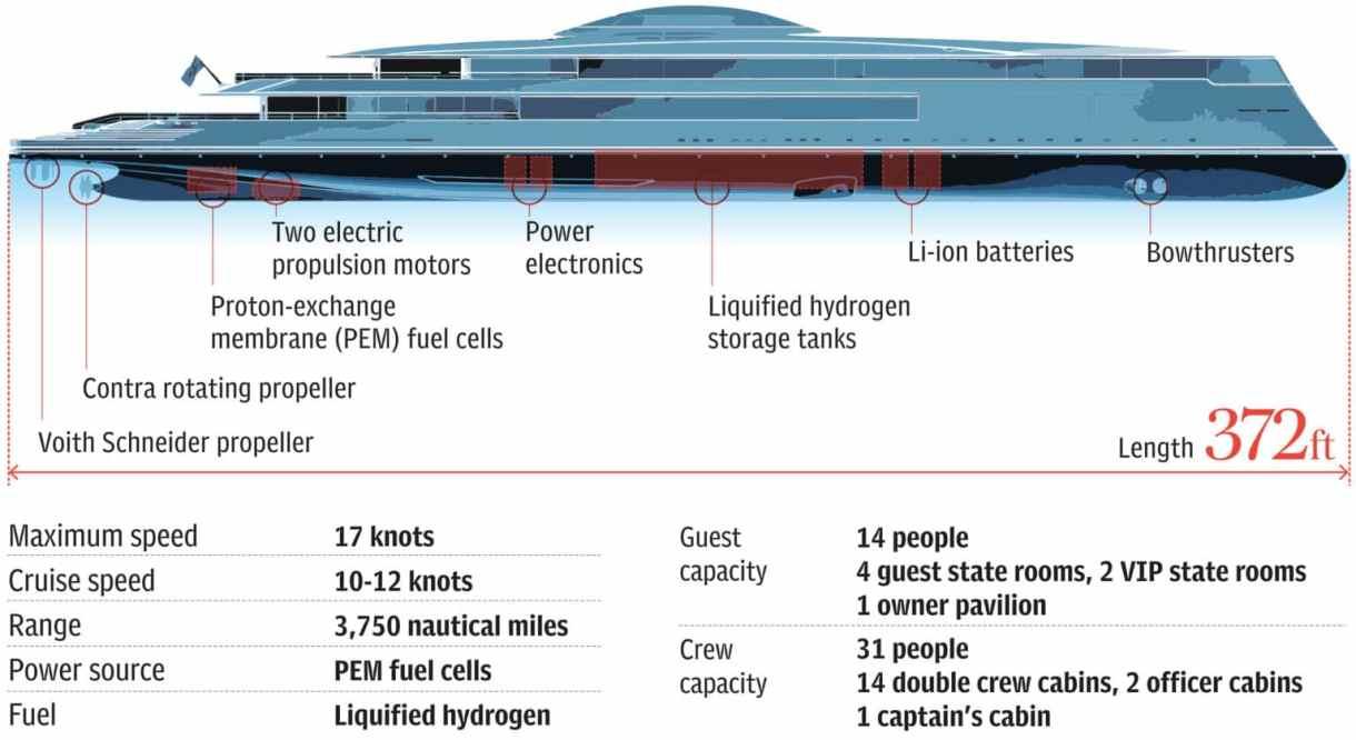 download 1 1536x838 1 - بيل جيتس يشتري أول يخت بالعالم يعمل بالهيدروجين بسعر 644 مليون دولار