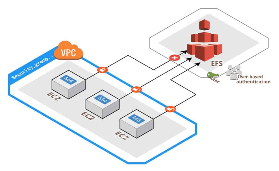 What is AWS Elastic File System and Features - SysAdminXpert