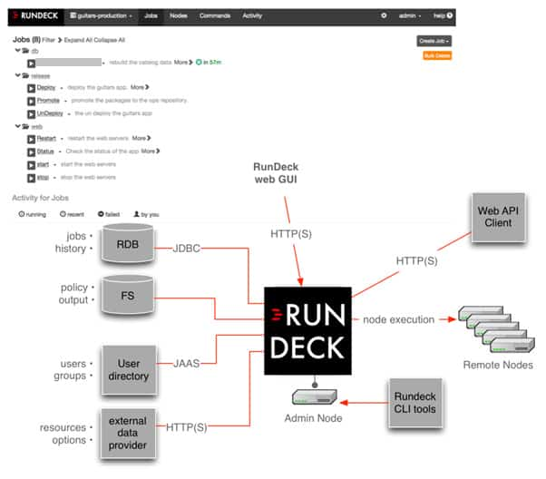 RUNDECK TUTORIALS FOR AUTOMATION - SysAdminXpert