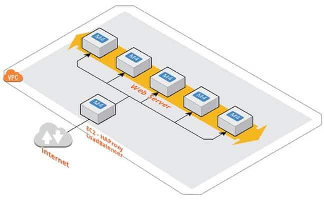 How to Install and Configure HAProxy on CentOS or Amazon Linux