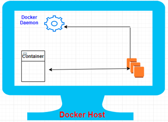 Docker Engine Architecture and Stages of Containerization