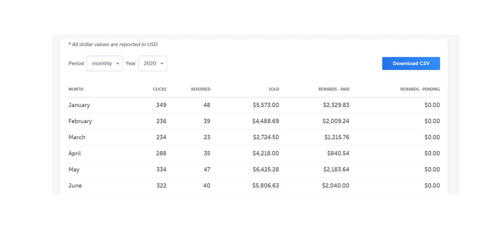 Easy Blogging Profits