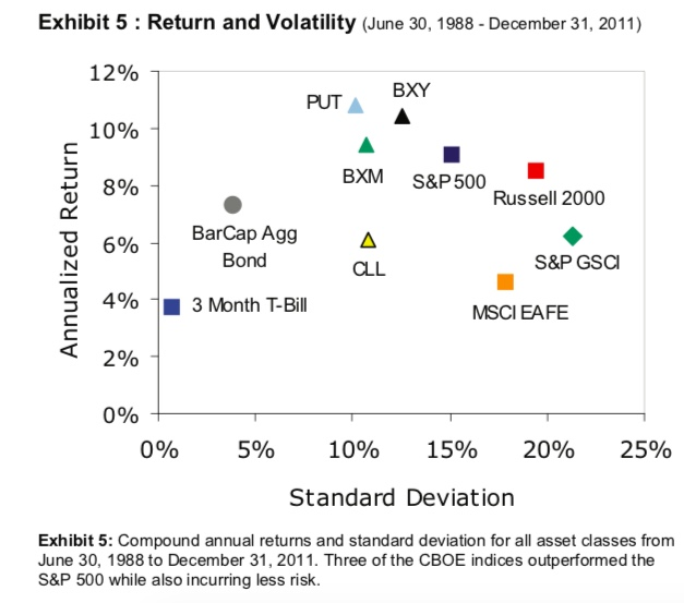 bxy-put-return-vol