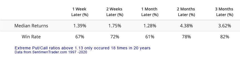Put/call ratio extreme buy signal
