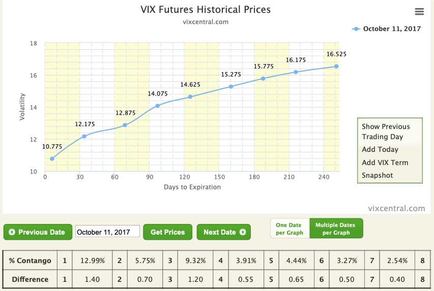 VIX futures term structure in contango