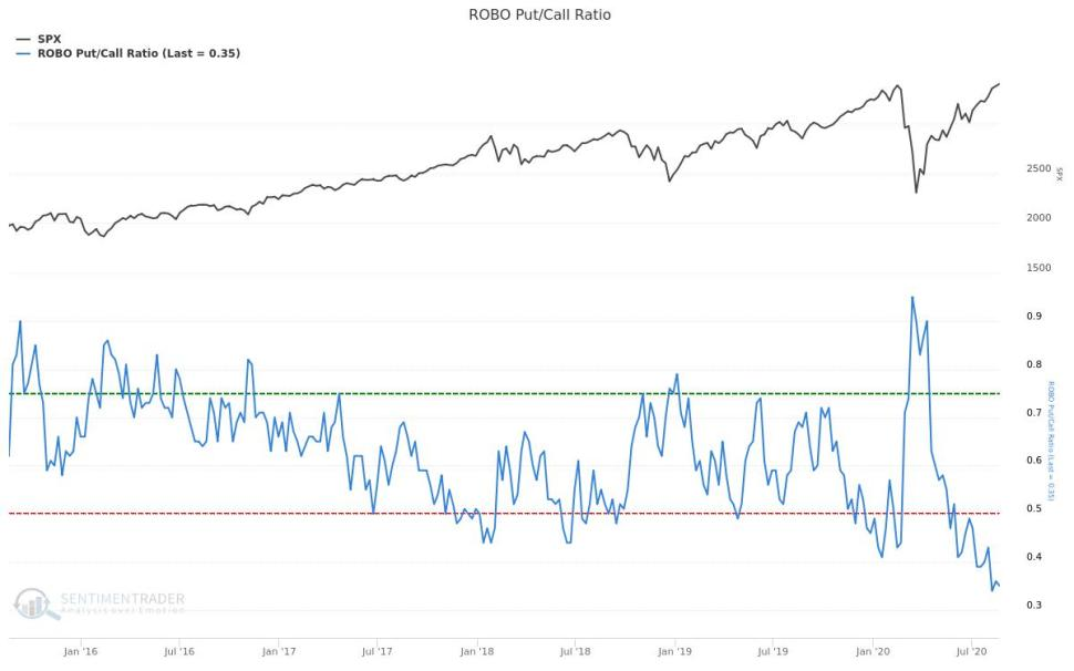 Put/Call ratio