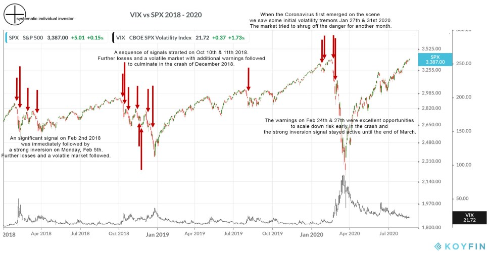 VIX futures term structure signals 2018-20