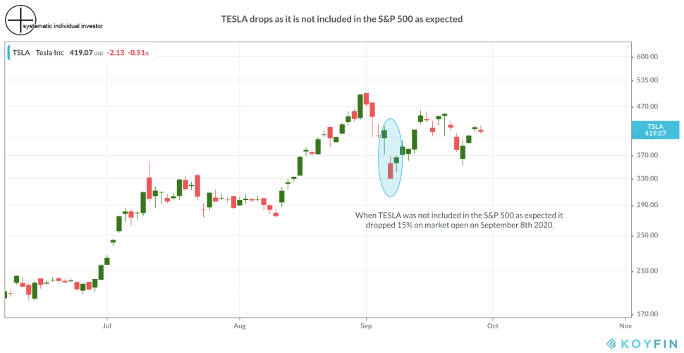 TESLA drops it is not included in the S&P 500 as expected