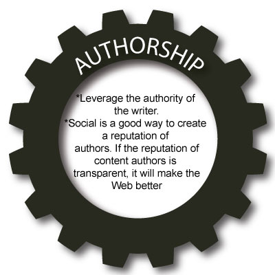 SEO Authorship