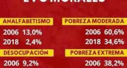 Evo Morales,  entre el acierto y el error
