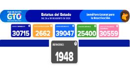 Guanajuato tiene 1,948 decesos por coronavirus