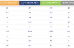 Ya hay 2,655 fallecimientos en Guanajuato; Acámbaro llegó a 27