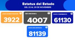 Guanajuato registra 54 decesos en un sólo día; ya llegó a 4,007 durante la pandemia