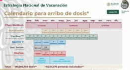 Sin cumplirse,  el Calendario de Vacunación 2021  (No llegan las dosis en los plazos fijados)