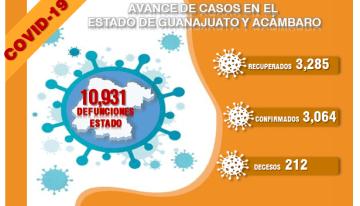 Guanajuato llega a los 10,931 decesos