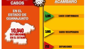 Guanajuato llega a los 10,940 decesos