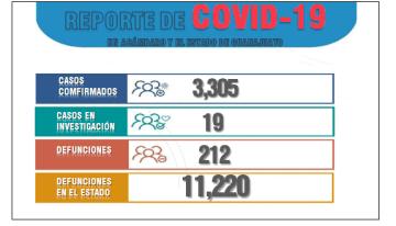 Por pandemia, ya hay 11,220 decesos en el estado.