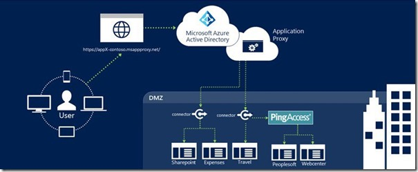 Ping-Access