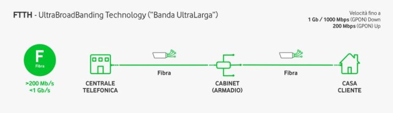 FTTH is the link that brings the fiber directly into the home