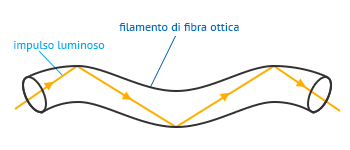 The fiber optic transmission takes place through successive reflections.
