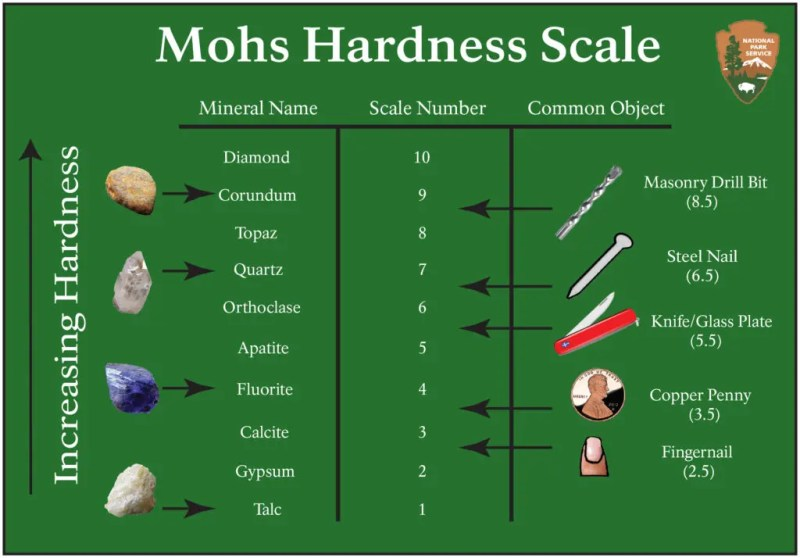 The Mohs scale for hardness. Credits: National Park Service