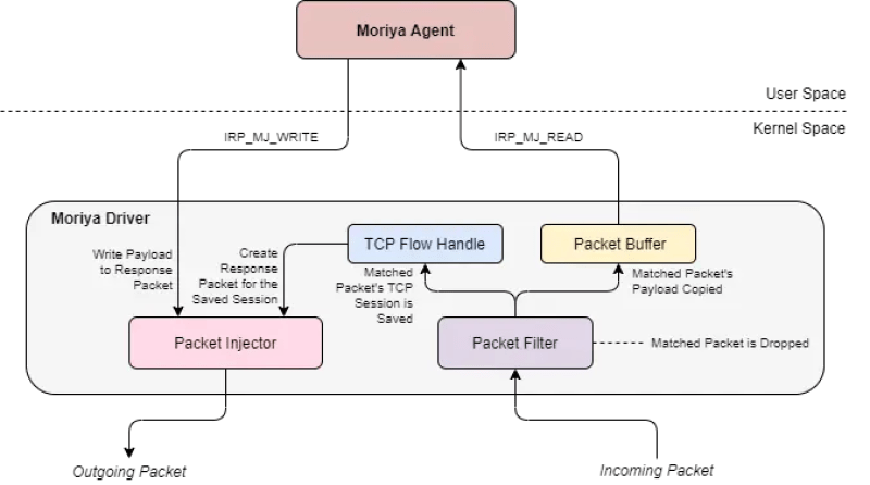 The architecture of the Moriya rootkit. Source: SecureList