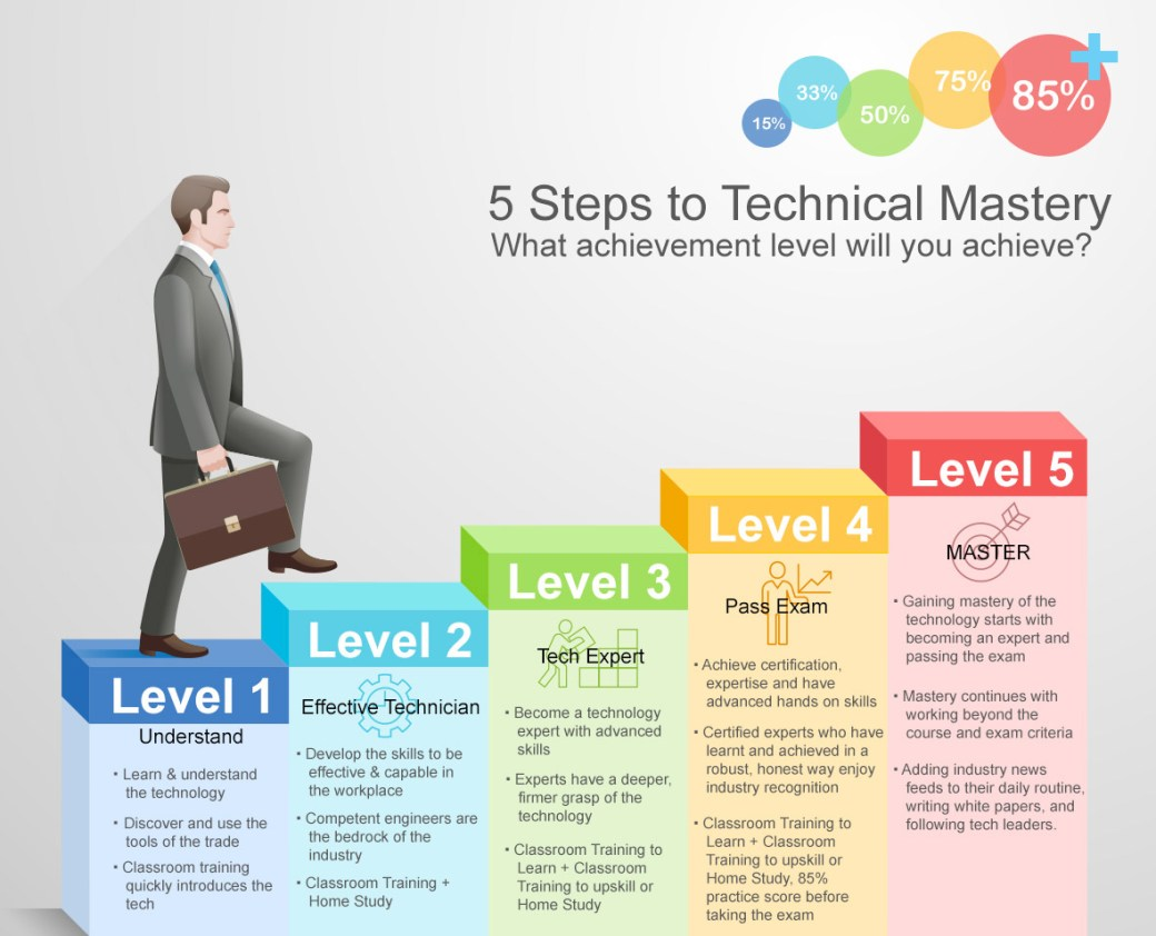 Steps to Mastery Large v1.1