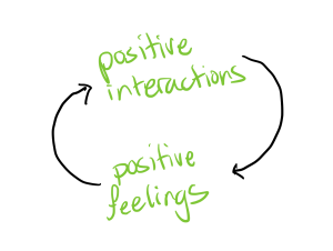 positive interactions lead to positive feelings, which lead to positive interactions