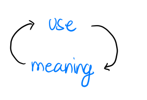 use leads to meaning, meaning leads to use