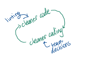 linting encourages cleaner code. Cleaner code leads to cleaner coding, and so can team decisions. Cleaner coding leads back to cleaner code.