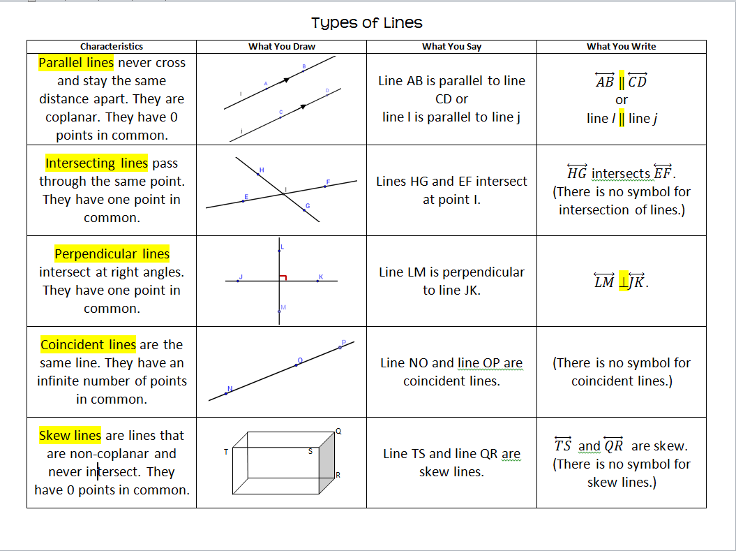 Identify Lines Worksheet