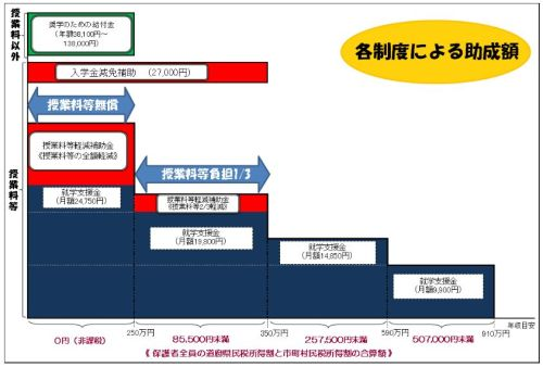 広島県 私立高校 授業料無償化