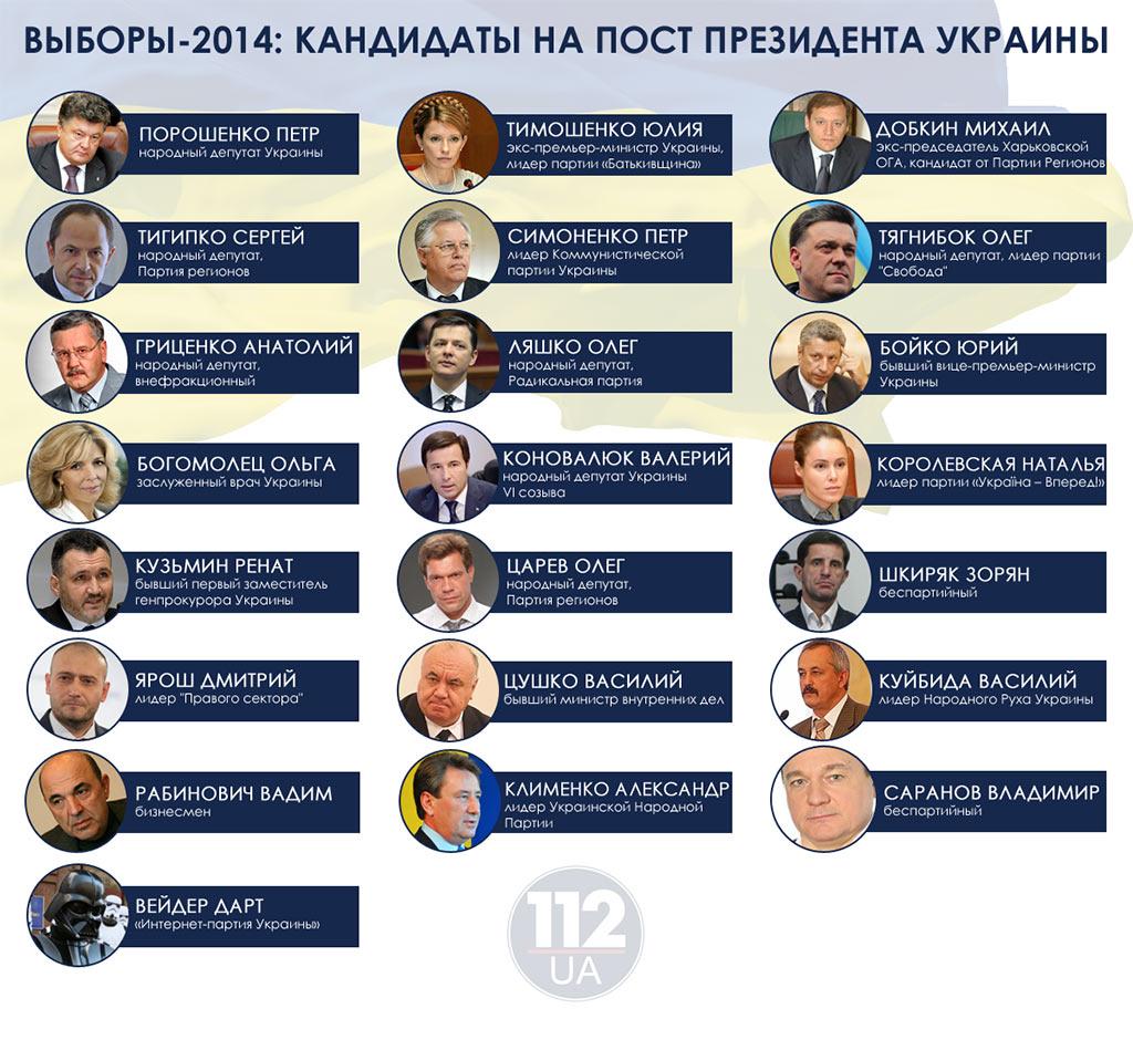 Президентом Украины станет...
