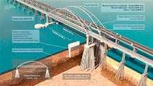 О серьезной проблеме с Керченским мостом