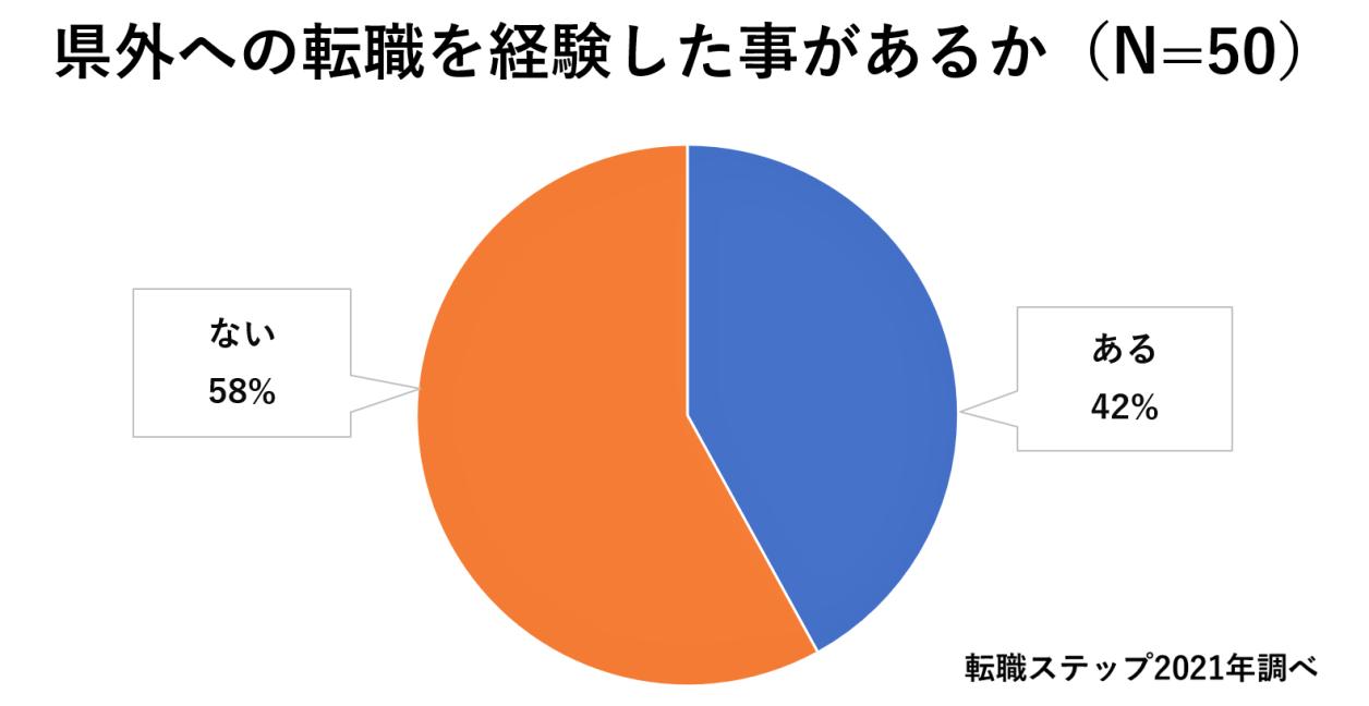 『県外への転職を経験したことがあるか』のアンケート調査結果