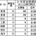 平成31年度千葉県公立高校後期選抜の志願状況(8学区)