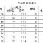 H31年度 千葉県公立高校入試平均点予想 - 後期