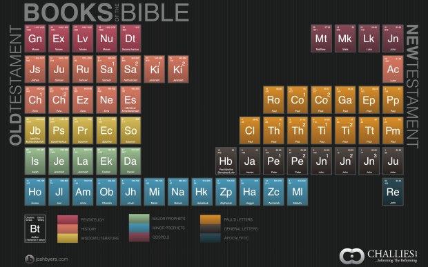A bibliai könyvek periódusos rendszere