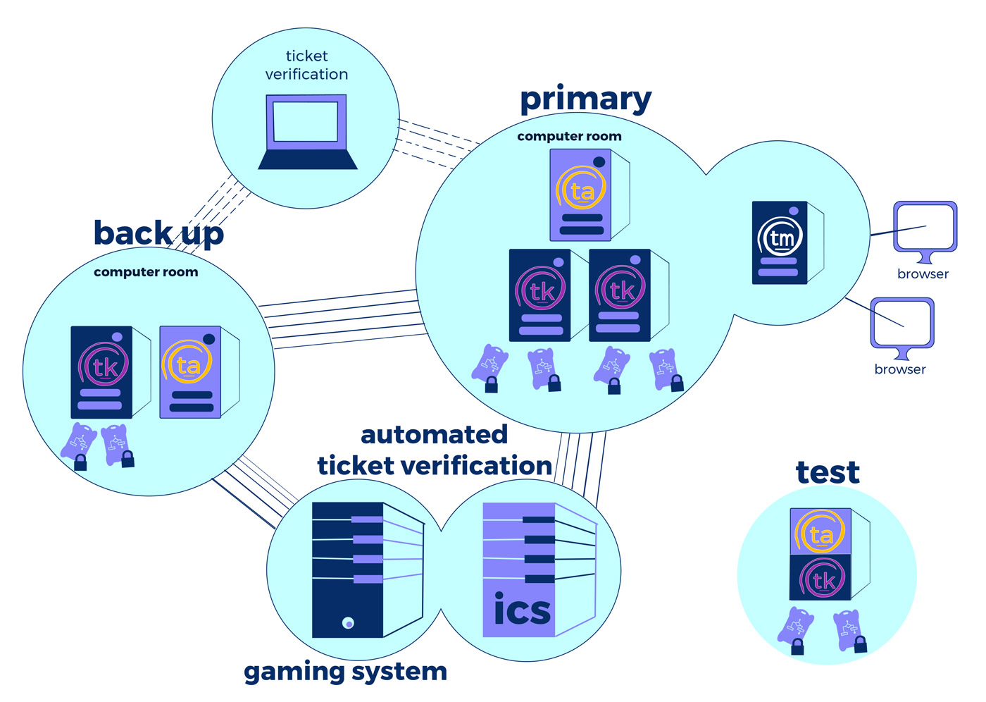 gaming trusted ticket system