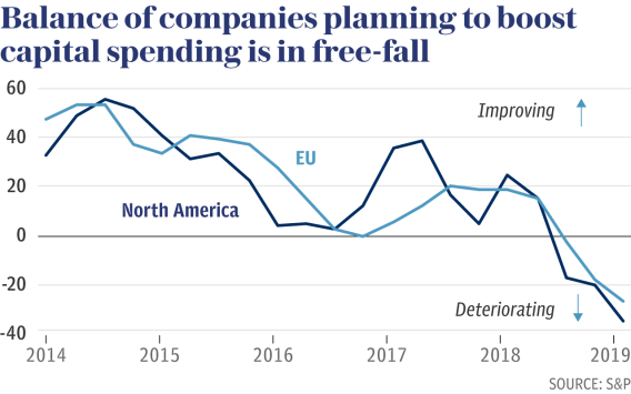 Graphic showing balance of companies planning to boost capital spending is in free-fall