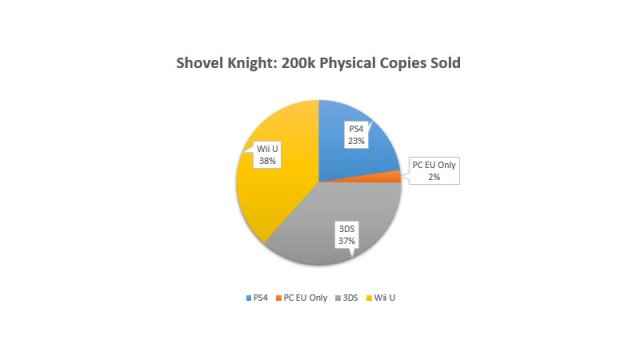 ShovelKnight_physicalSold