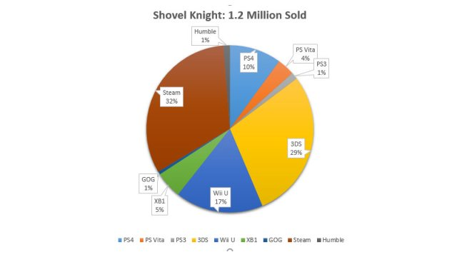 ShovelKnight_totalSales