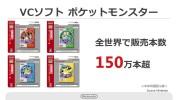 VC『ポケットモンスター 赤・緑・青・ピカチュウ』のDL数は本体同梱抜きで世界150万本以上、特に米市場で人気