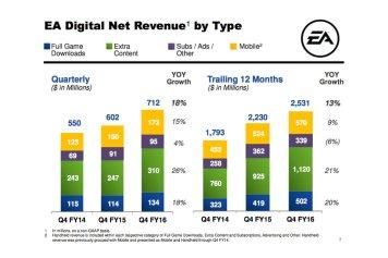 EA Digital Net Revenue by Type
