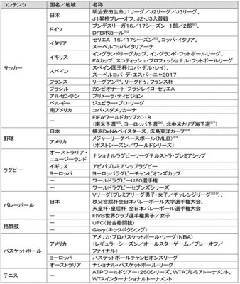 DAZN for docomo - 配信コンテンツ 1