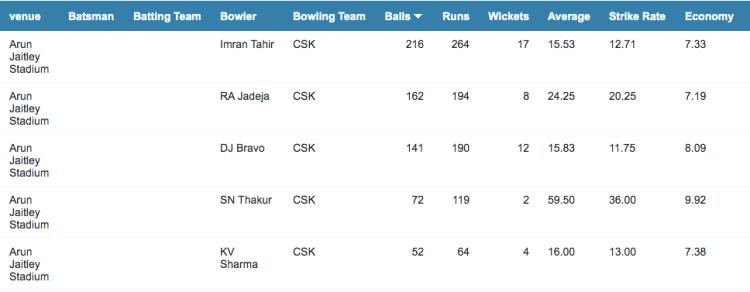 CSK bowling records at Delhi
