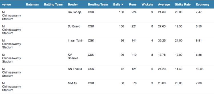 CSK bowling records at Bangalore