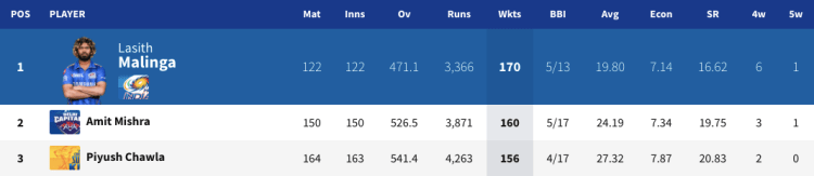 Leading wicket takers in IPL